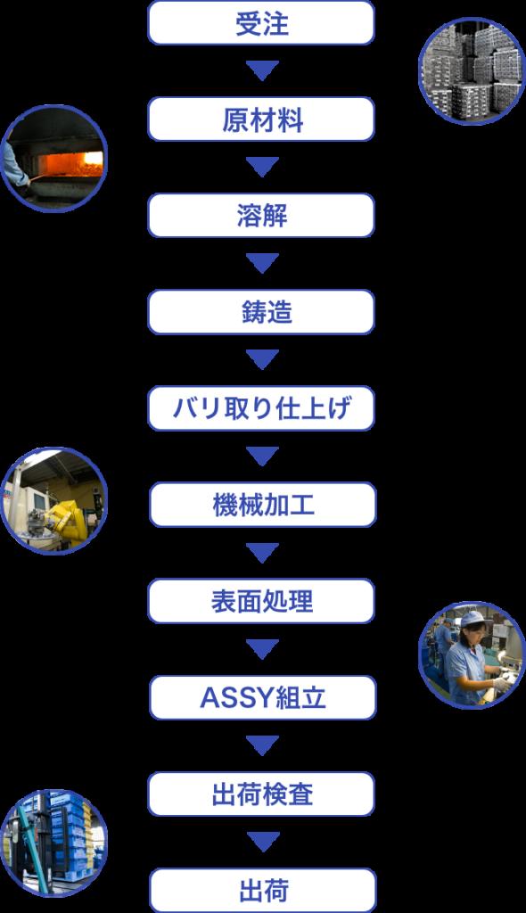seisan-chart
